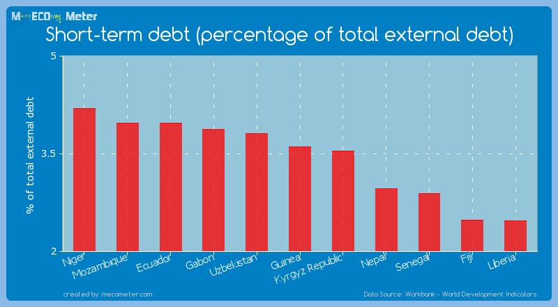 Short-term debt (percentage of total external debt) of Guinea