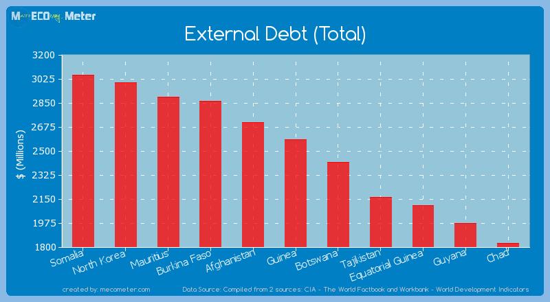 External Debt (Total) of Guinea