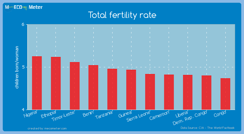 Total fertility rate of Guinea