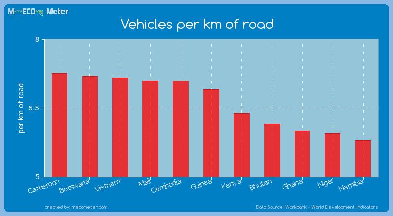Vehicles per km of road of Guinea