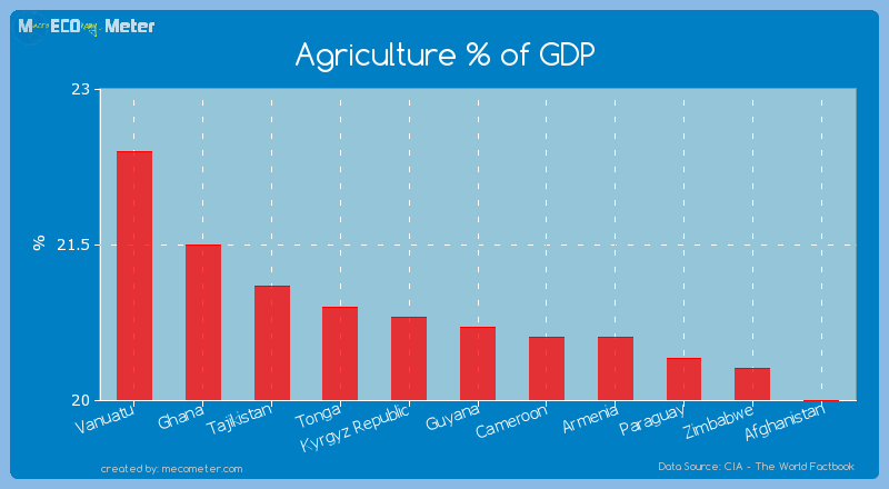Agriculture % of GDP of Guyana
