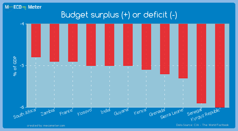 Budget surplus (+) or deficit (-) of Guyana