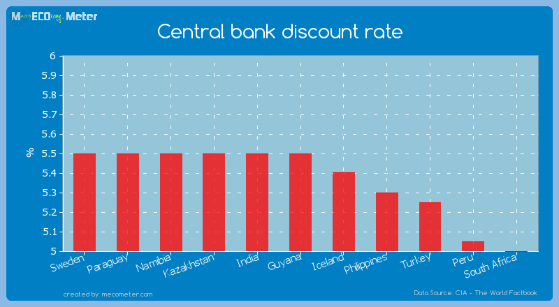 Central bank discount rate of Guyana