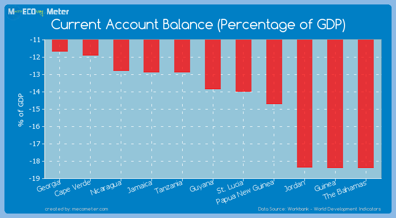 Current Account Balance (Percentage of GDP) of Guyana