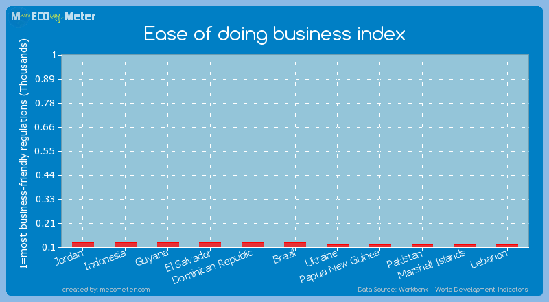 Ease of doing business index of Guyana
