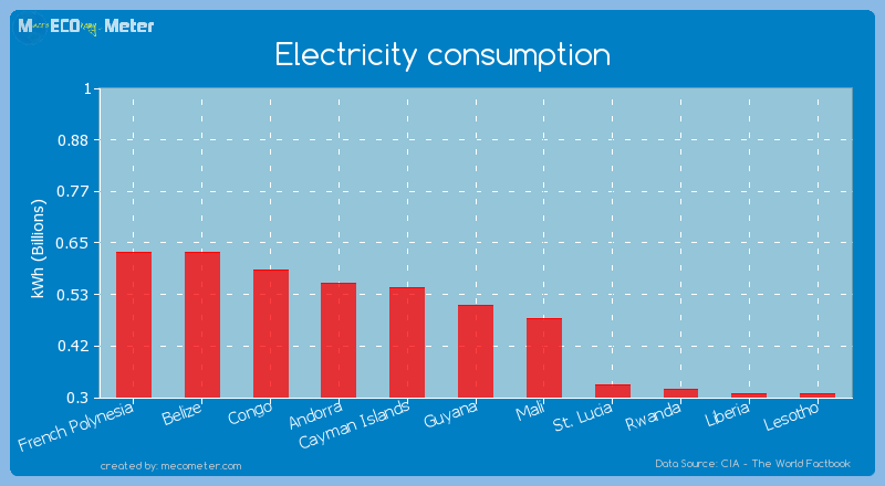 Electricity consumption of Guyana