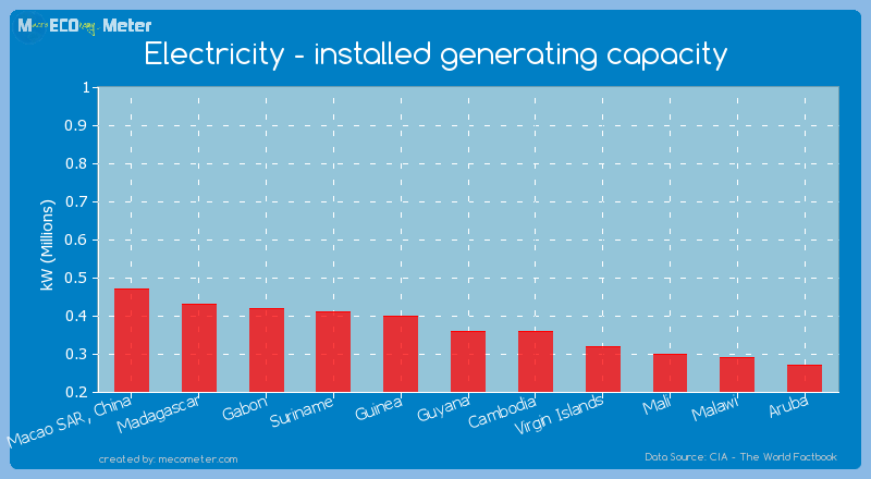 Electricity - installed generating capacity of Guyana