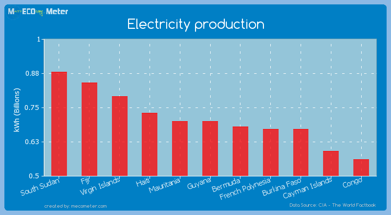 Electricity production of Guyana