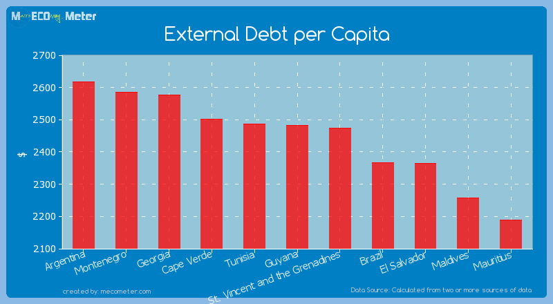External Debt per Capita of Guyana