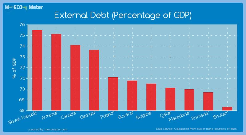 External Debt (Percentage of GDP) of Guyana