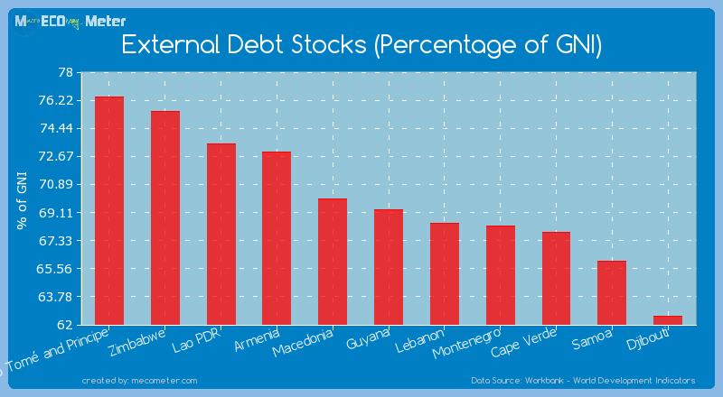External Debt Stocks (Percentage of GNI) of Guyana