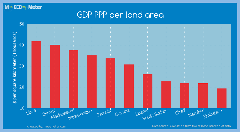 GDP PPP per land area of Guyana
