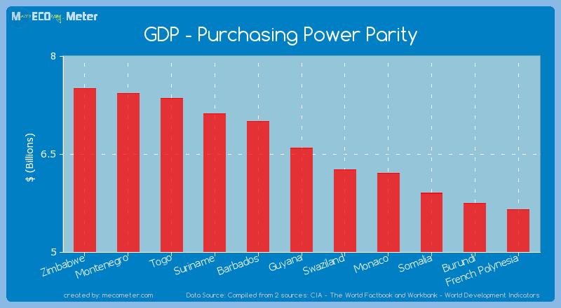 GDP - Purchasing Power Parity of Guyana