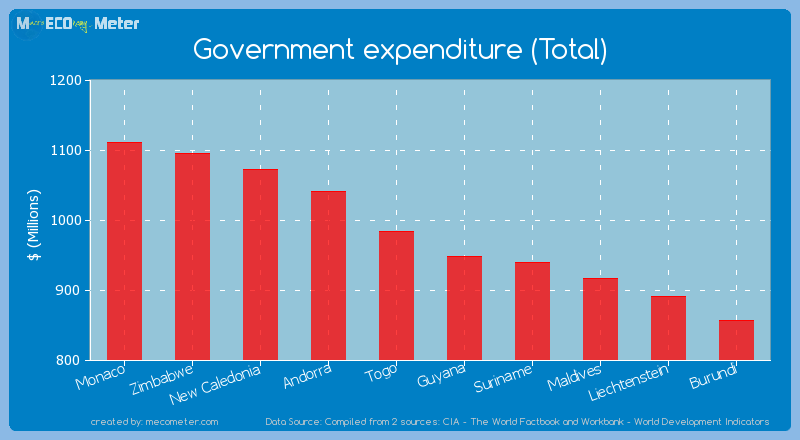 Government expenditure (Total) of Guyana