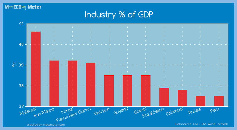 Industry % of GDP of Guyana