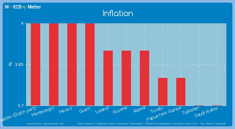 Inflation of Guyana
