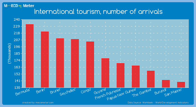 International tourism, number of arrivals of Guyana