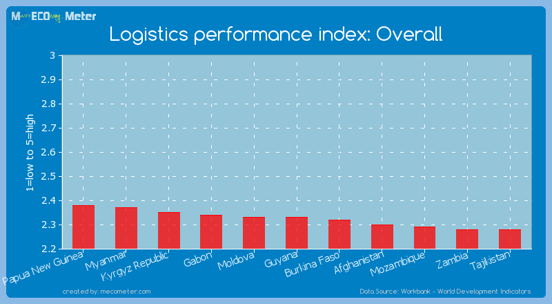 Logistics performance index: Overall of Guyana