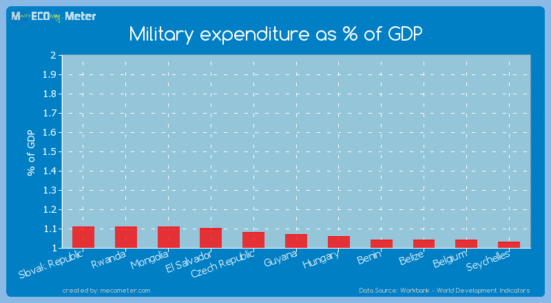 Military expenditure as % of GDP of Guyana