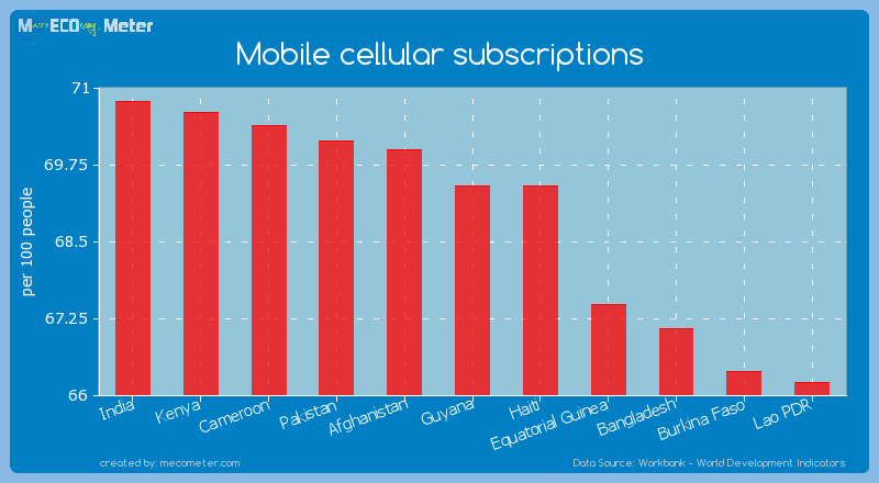 Mobile cellular subscriptions of Guyana