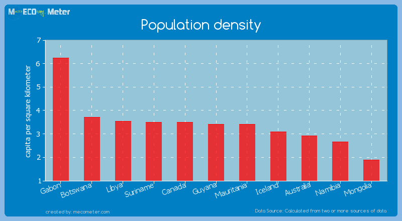 Population density of Guyana
