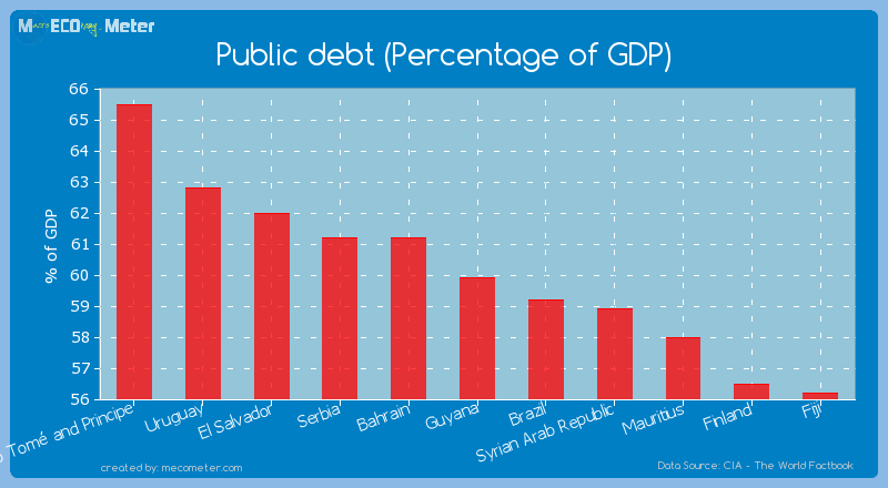 Public debt (Percentage of GDP) of Guyana