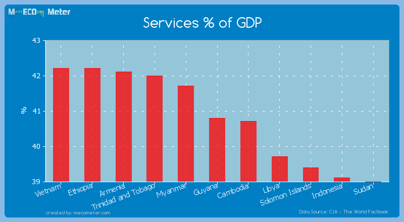 Services % of GDP of Guyana