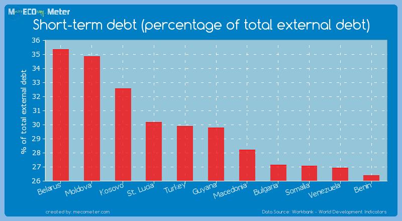 Short-term debt (percentage of total external debt) of Guyana