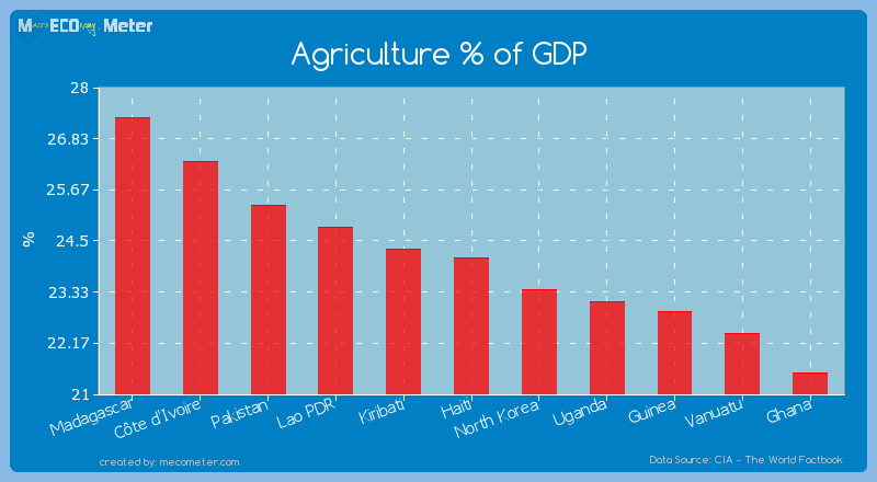 Agriculture % of GDP of Haiti