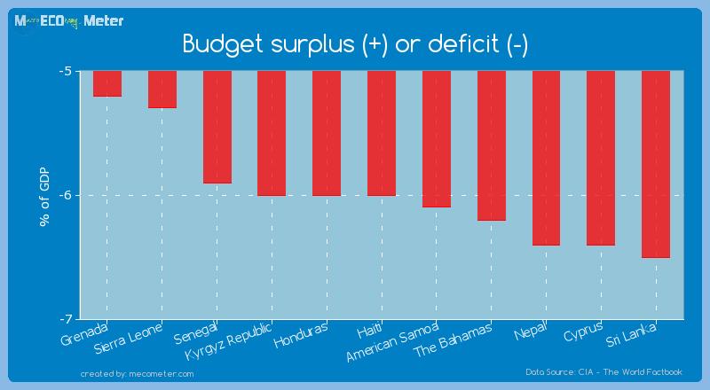 Budget surplus (+) or deficit (-) of Haiti