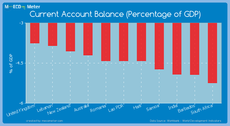 Current Account Balance (Percentage of GDP) of Haiti