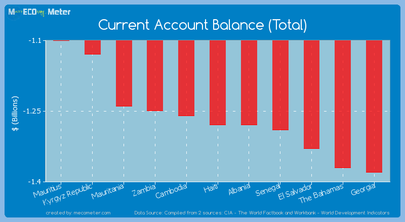Current Account Balance (Total) of Haiti