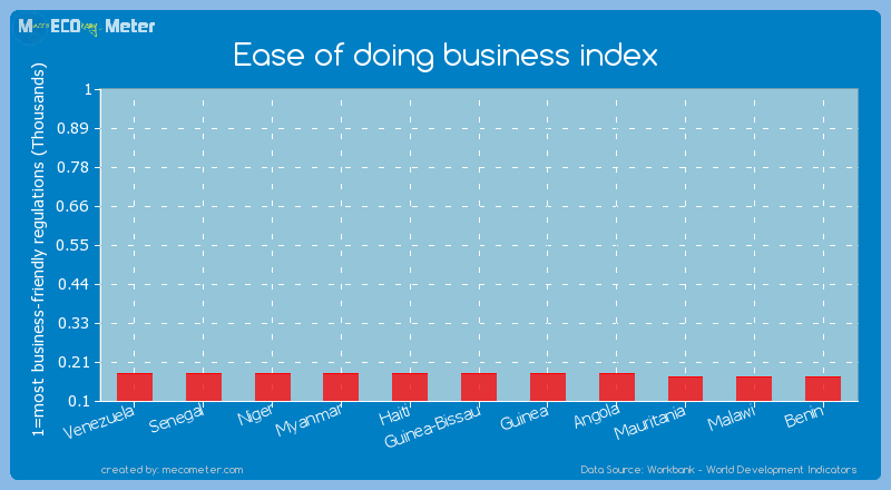 Ease of doing business index of Haiti