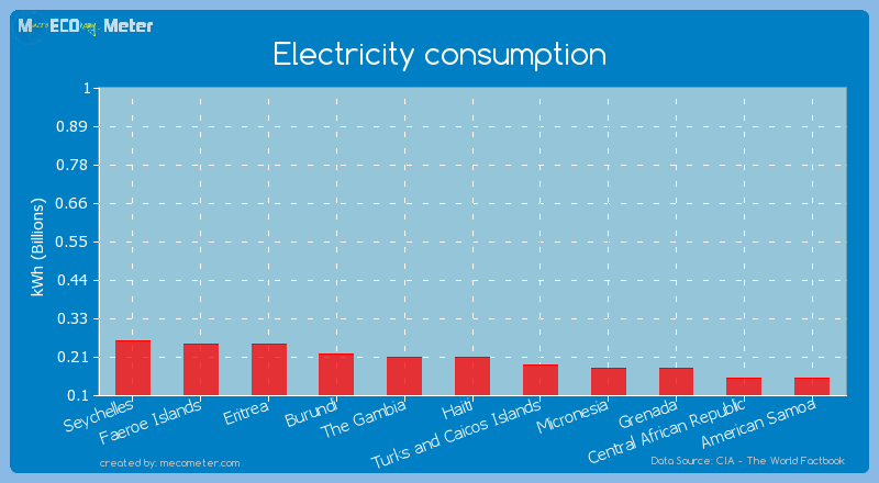 Electricity consumption of Haiti