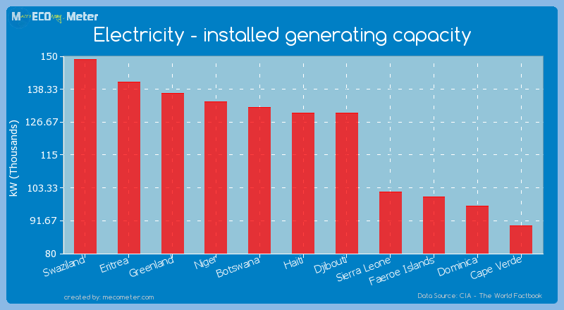 Electricity - installed generating capacity of Haiti