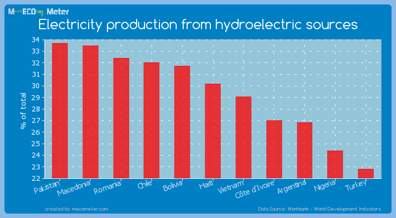 Electricity production from hydroelectric sources of Haiti