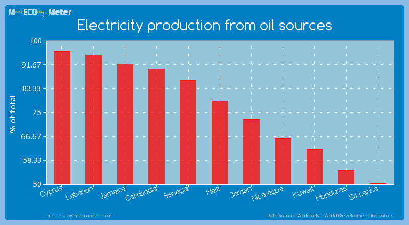 Electricity production from oil sources of Haiti