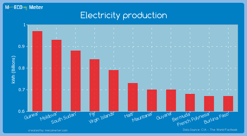 Electricity production of Haiti