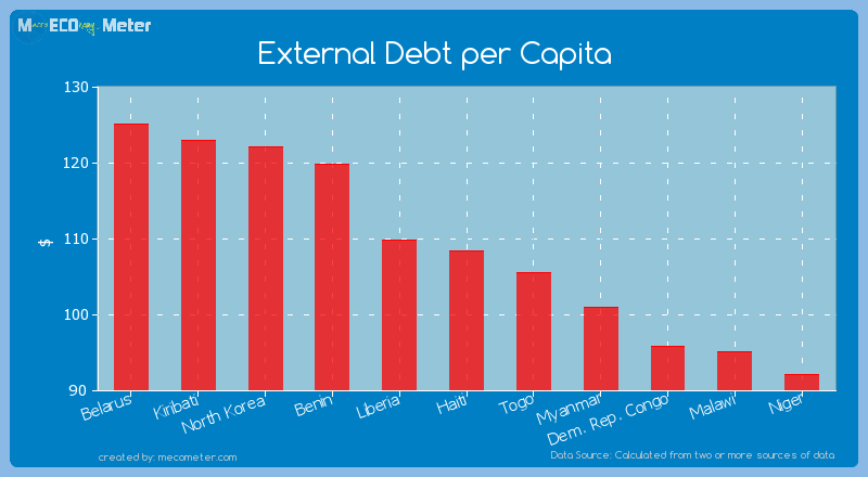 External Debt per Capita of Haiti