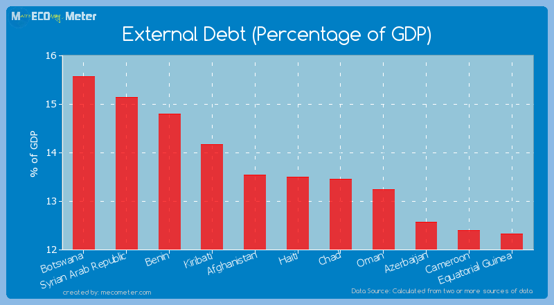 External Debt (Percentage of GDP) of Haiti
