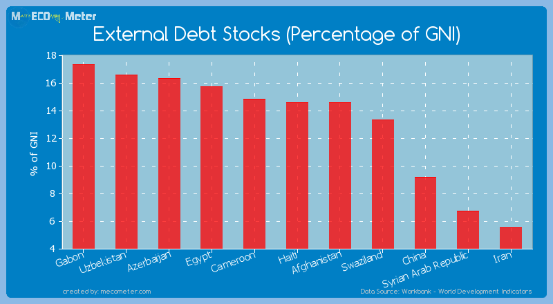 External Debt Stocks (Percentage of GNI) of Haiti