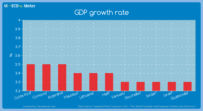 GDP growth rate of Haiti