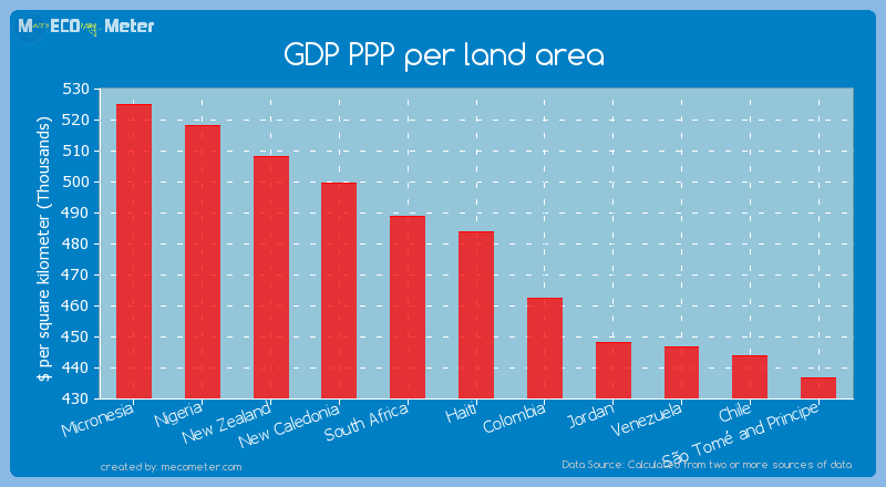 GDP PPP per land area of Haiti