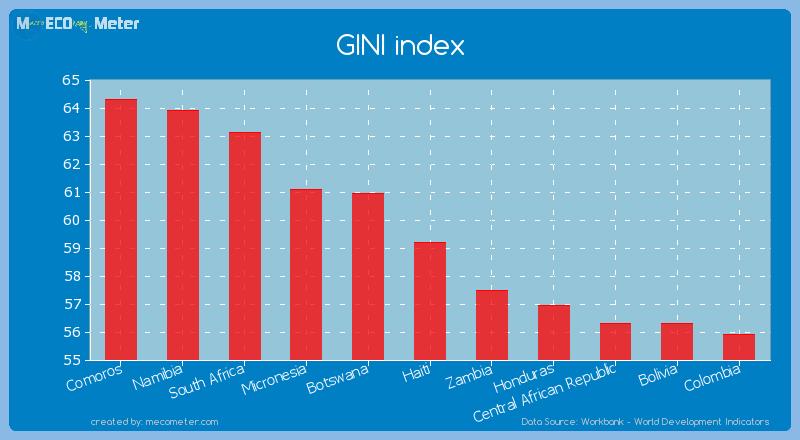GINI index of Haiti