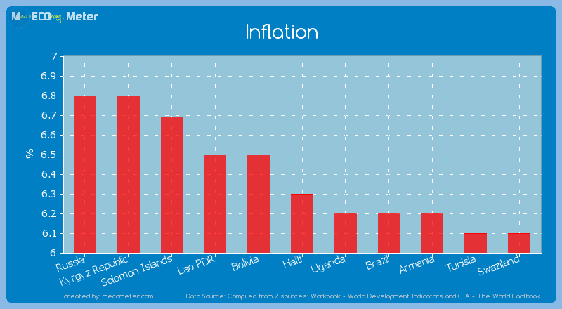 Inflation of Haiti
