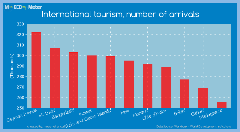 International tourism, number of arrivals of Haiti
