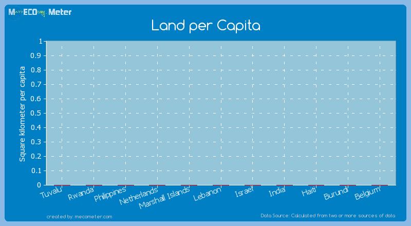 Land per Capita of Haiti