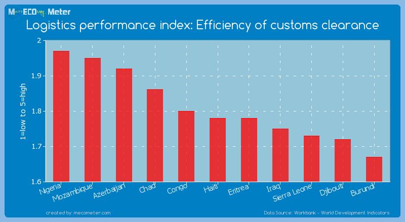 Logistics performance index: Efficiency of customs clearance of Haiti