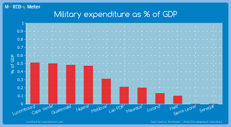 Military expenditure as % of GDP of Haiti