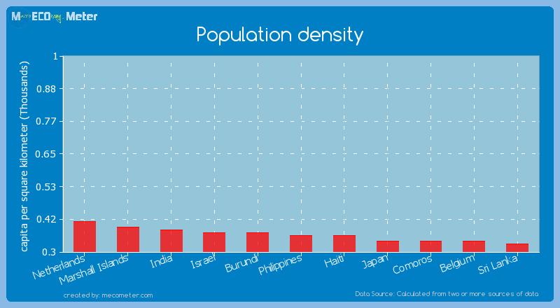 Population density of Haiti